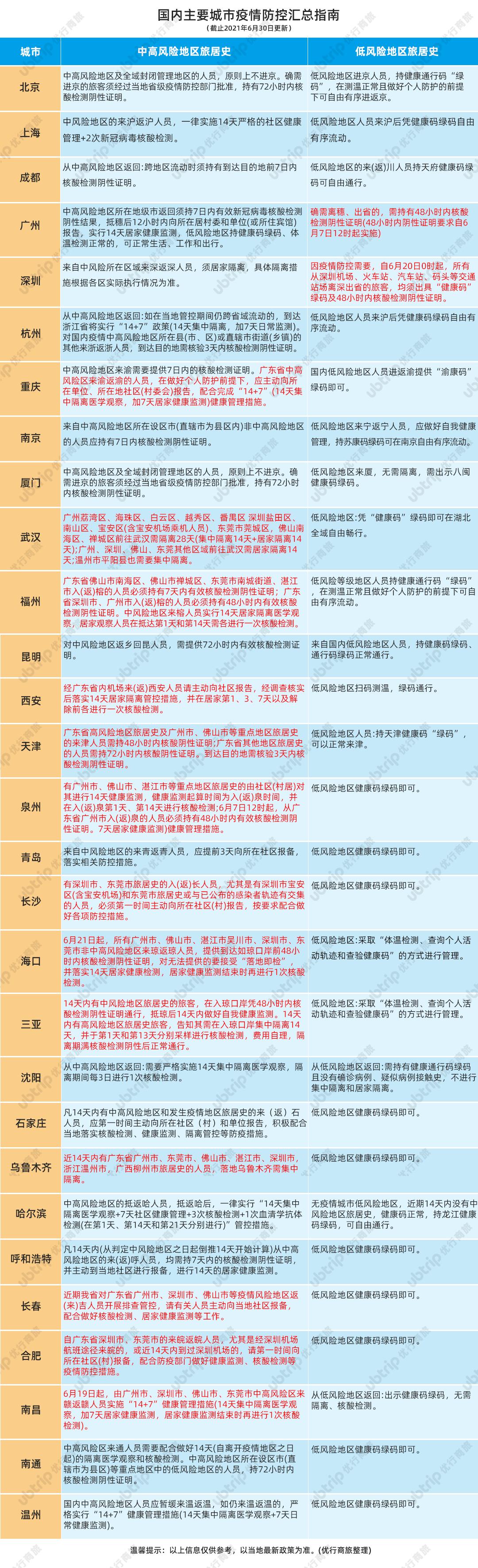 【优行·资讯】注意!最新国内主要城市疫情防控汇总指南(20210630)