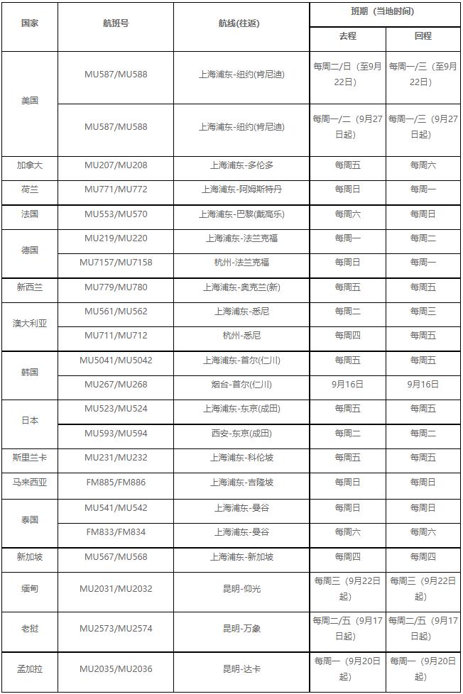 【优行·资讯】部分国内航司相继发布9月国际航班计划!